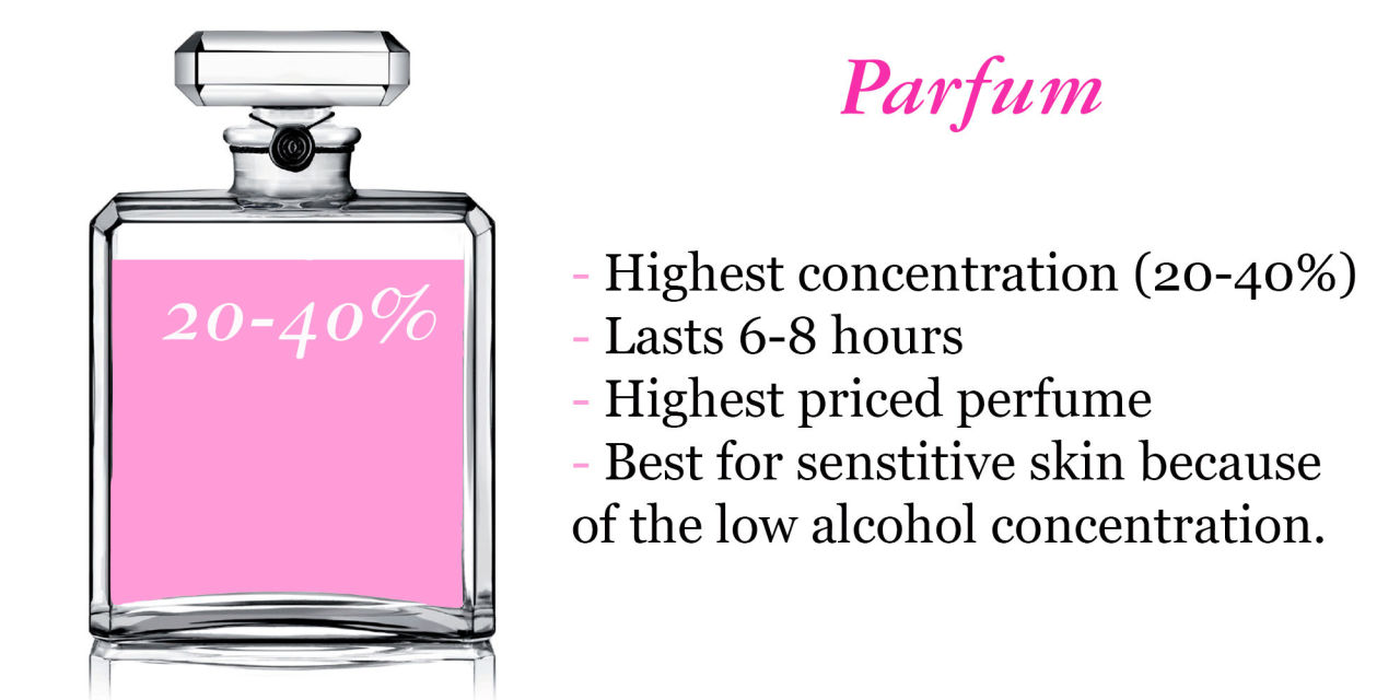The Difference Between Eau De Parfum And Eau De Toilette ...