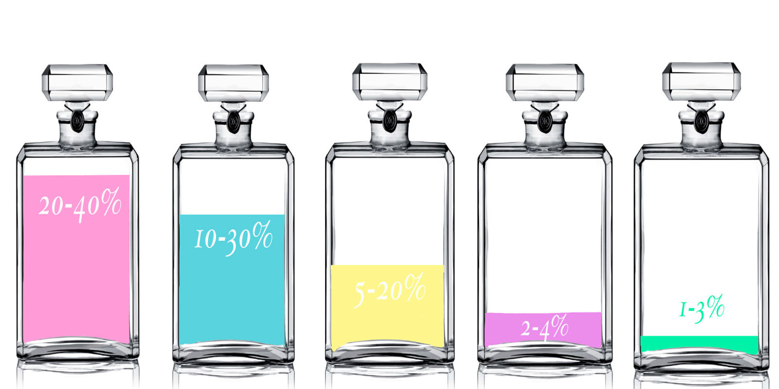 A beginner's guide to fragrance types