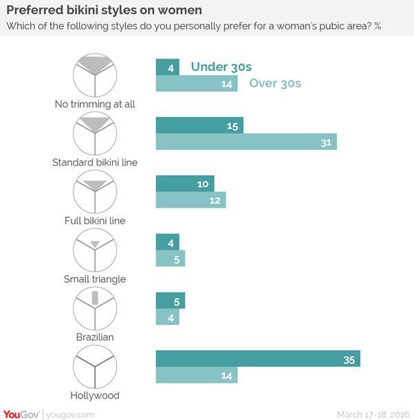 bikini lines stats