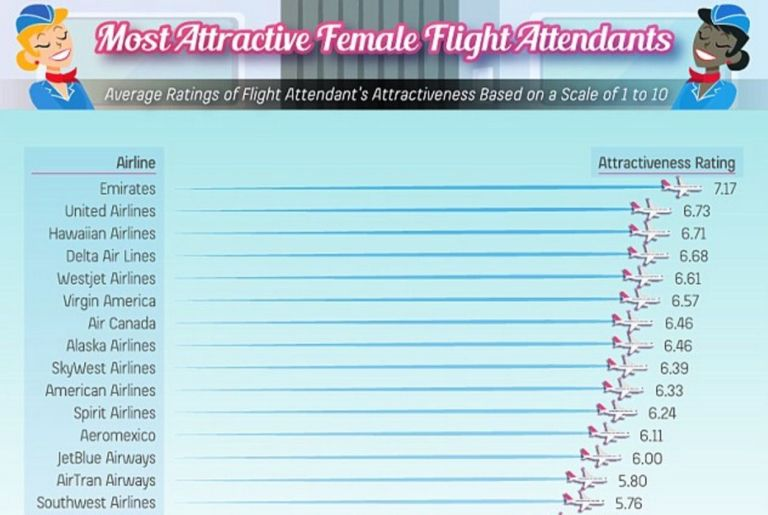 A website tries to find out which airline has the 'hottest flight attendants'