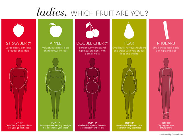 Female body shapes fruit